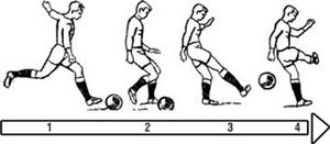 Hướng dẫn ký thuật đá bóng bằng mu ngoài bàn chân
